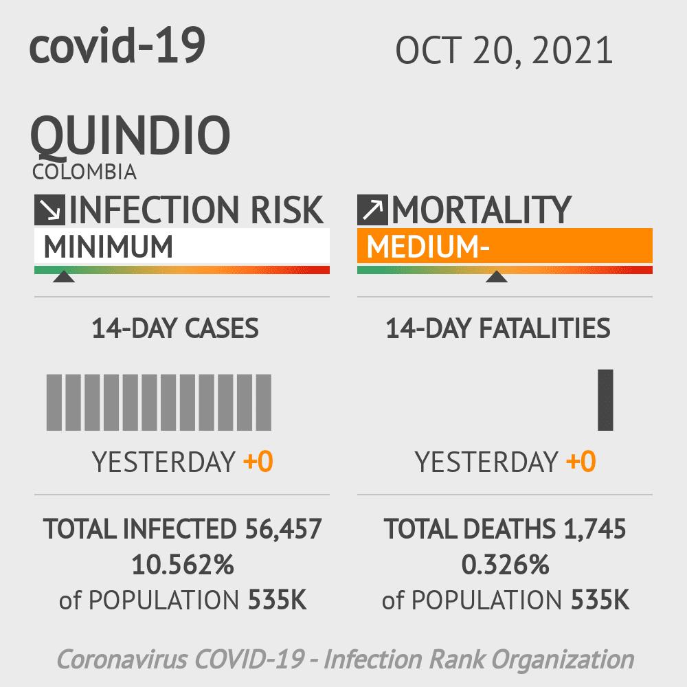 Quindio Coronavirus Covid-19 Risk of Infection on February 28, 2021
