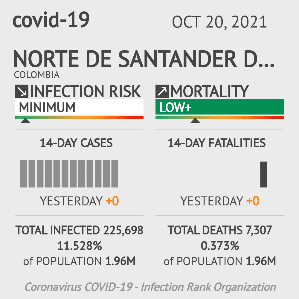 Santander Coronavirus Covid-19 Risk of Infection on March 03, 2021