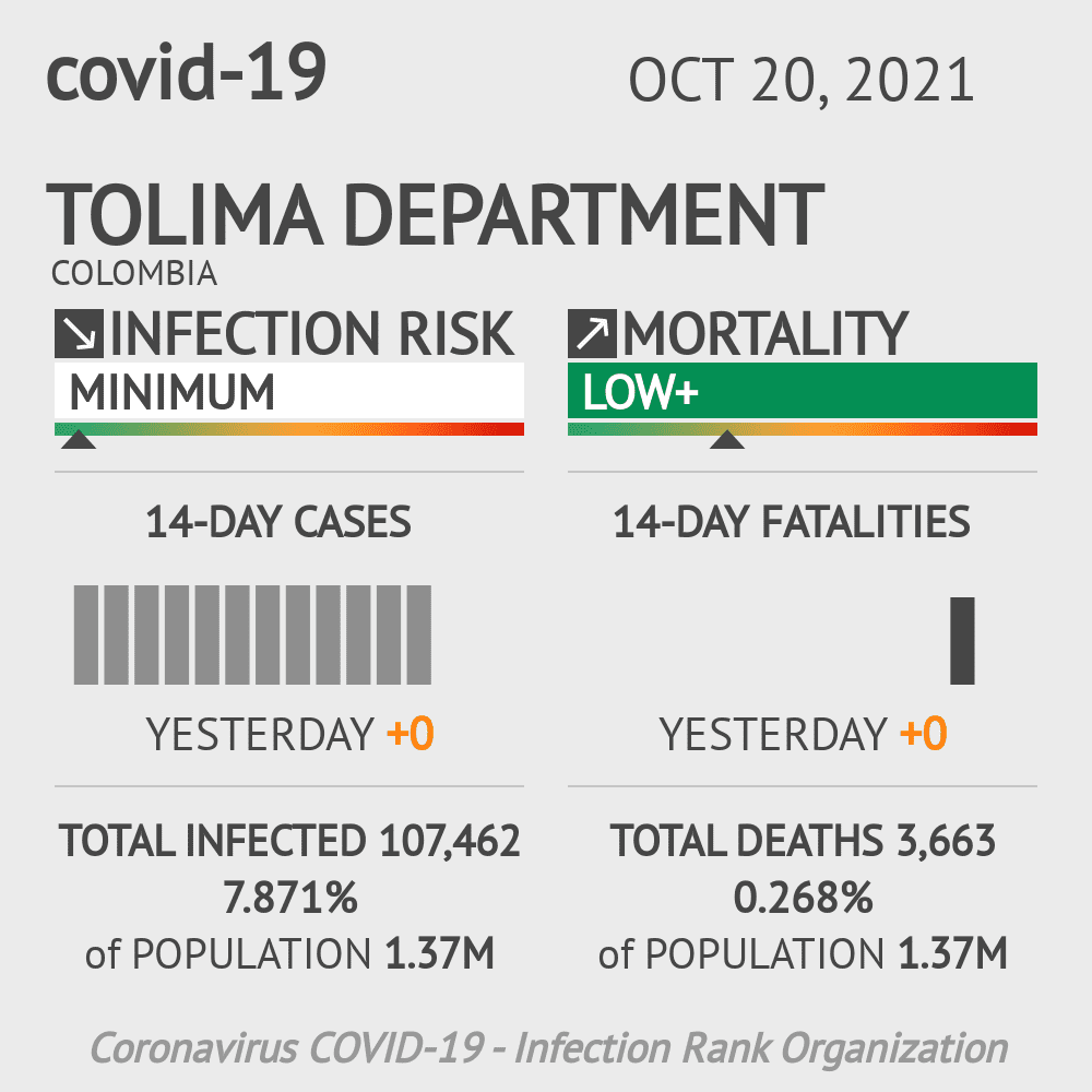 Tolima Coronavirus Covid-19 Risk of Infection on March 06, 2021