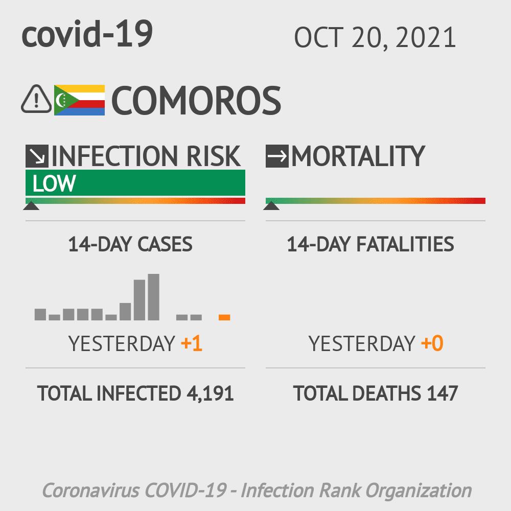 Comoros Coronavirus Covid-19 Risk of Infection on October 21, 2020
