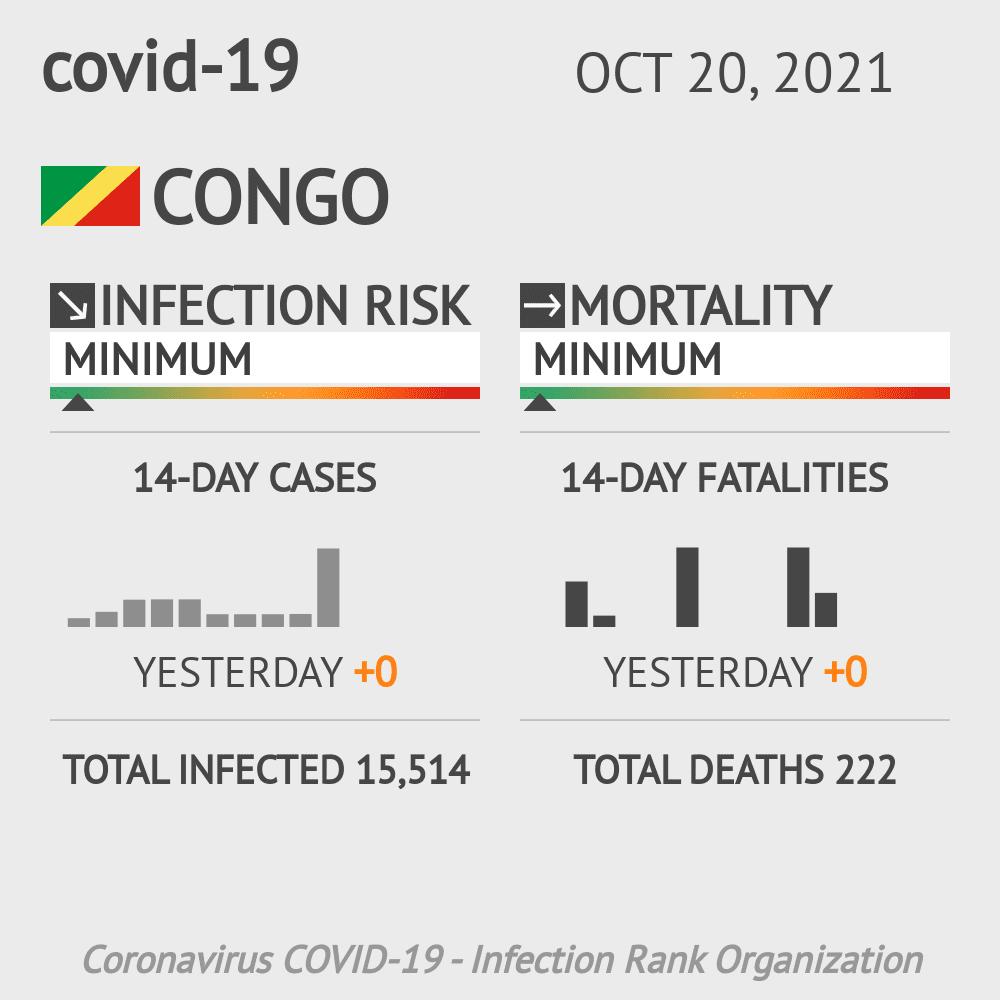 Congo Coronavirus Covid-19 Risk of Infection on October 26, 2020