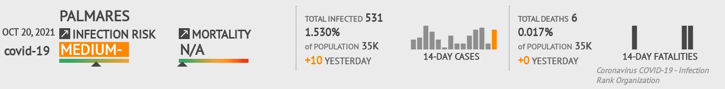 Palmares Coronavirus Covid-19 Risk of Infection on January 04, 2021