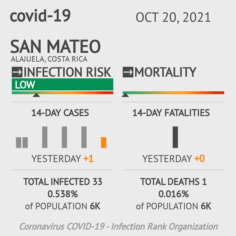 San Mateo Coronavirus Covid-19 Risk of Infection on January 04, 2021