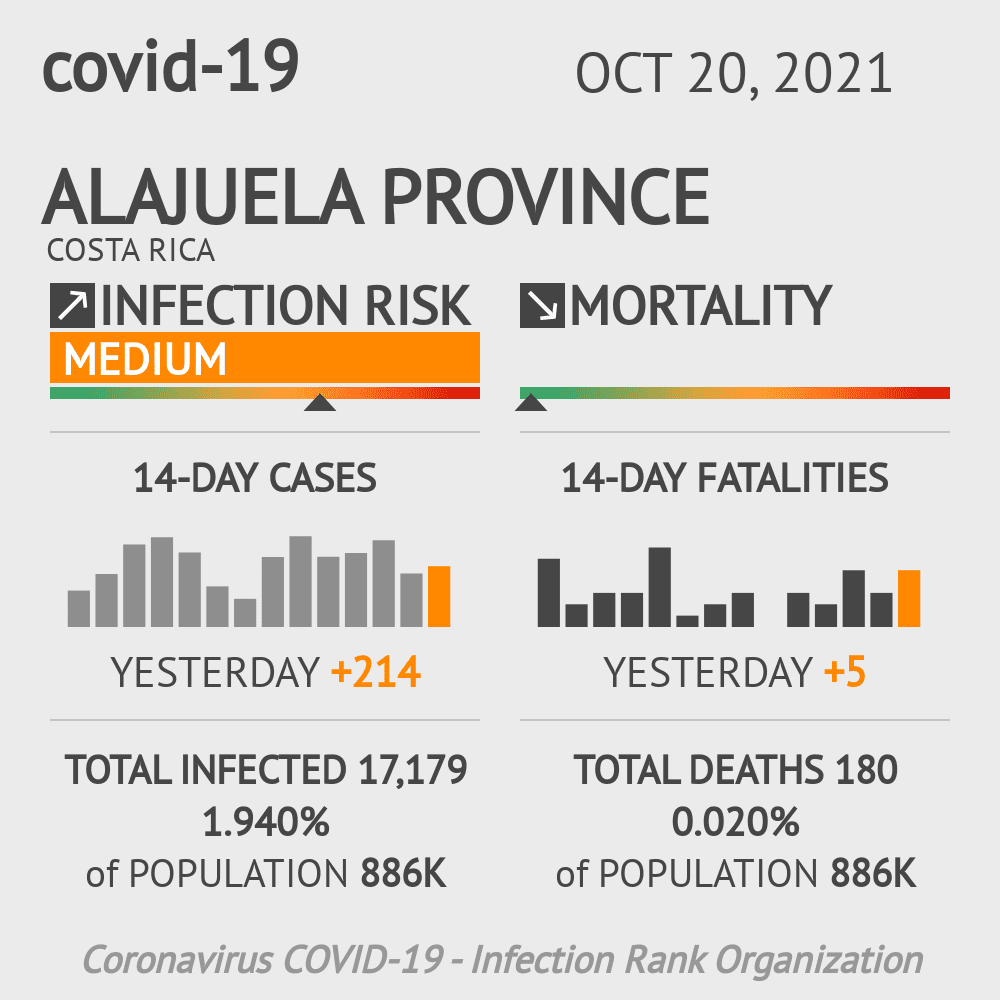 Alajuela Coronavirus Covid-19 Risk of Infection Update for 16 Counties on May 20, 2021