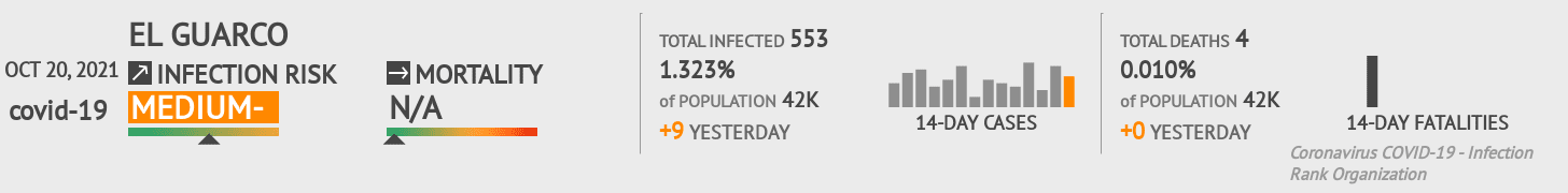 El Guarco Coronavirus Covid-19 Risk of Infection on January 04, 2021