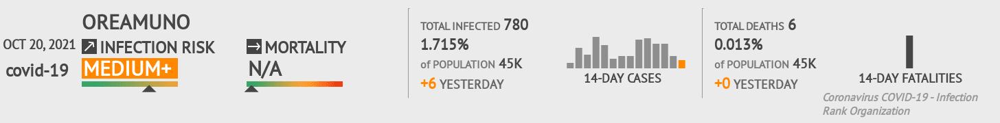 Oreamuno Coronavirus Covid-19 Risk of Infection on January 04, 2021