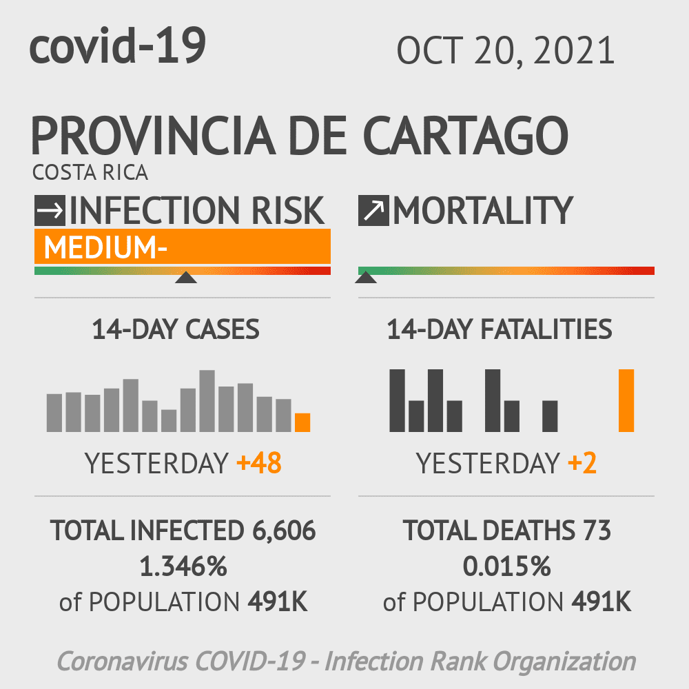 Cartago Coronavirus Covid-19 Risk of Infection Update for 8 Counties on May 20, 2021