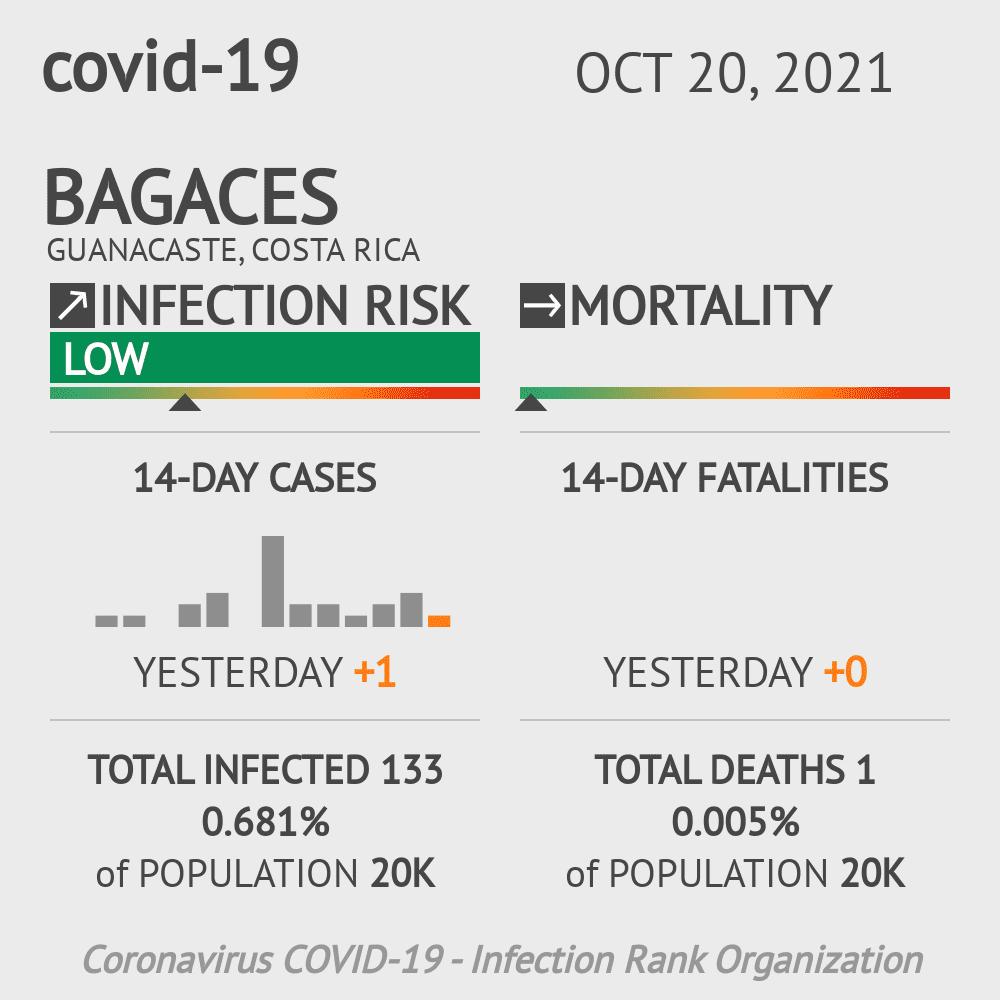 Bagaces Coronavirus Covid-19 Risk of Infection on January 04, 2021