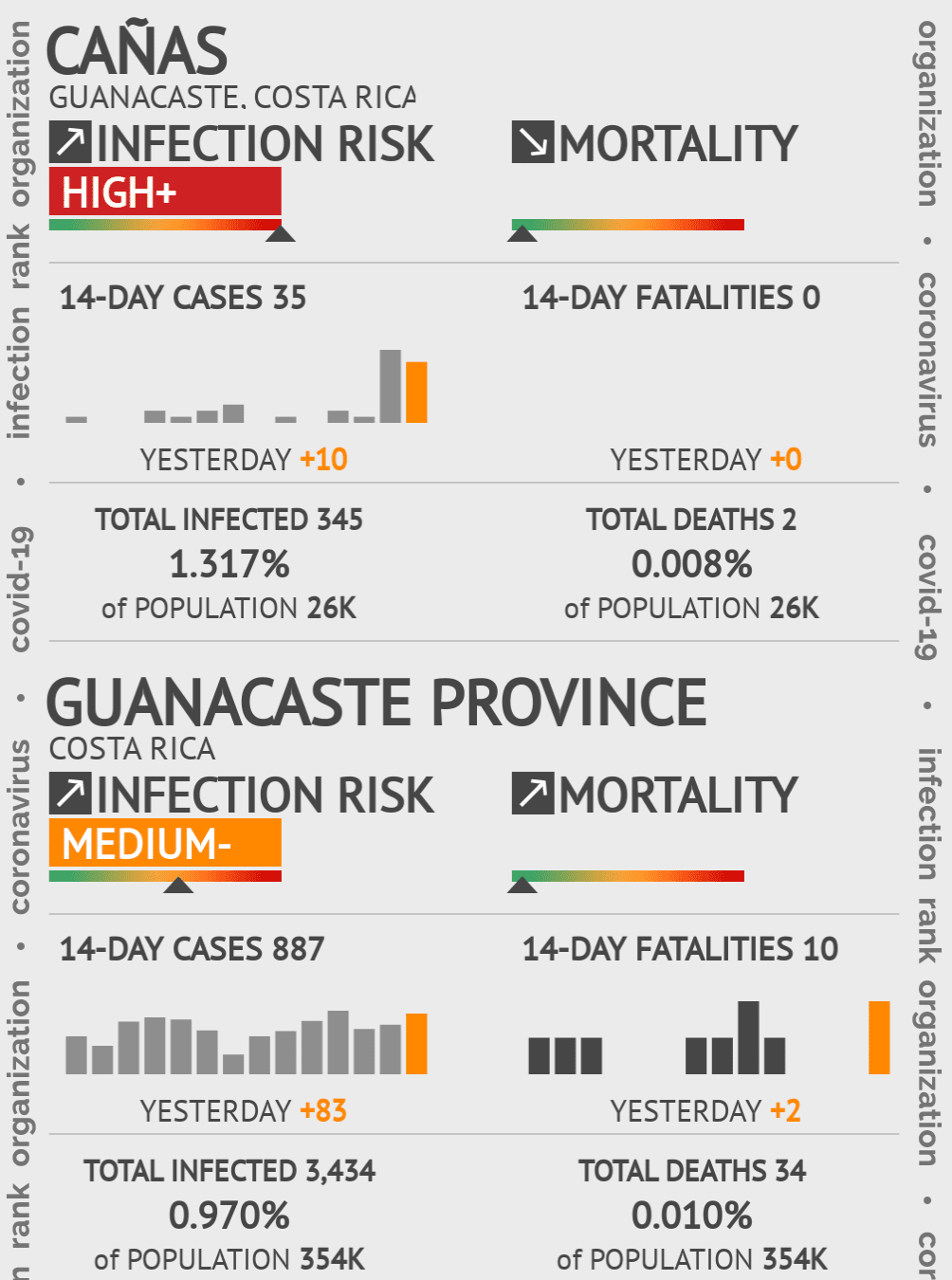 Cañas Coronavirus Covid-19 Risk of Infection on January 04, 2021