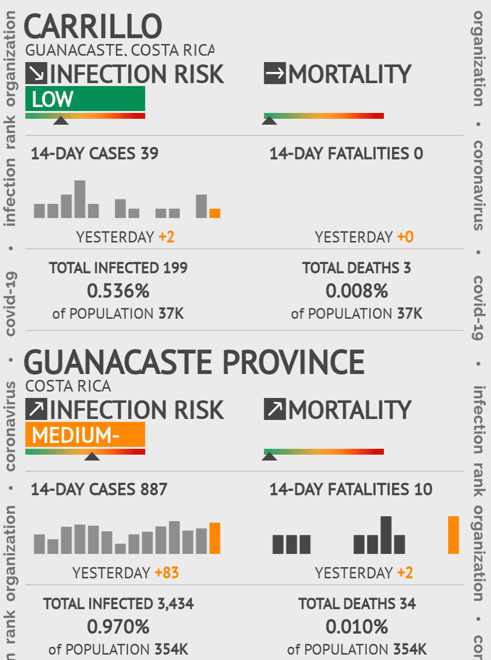 Carrillo Coronavirus Covid-19 Risk of Infection on January 04, 2021