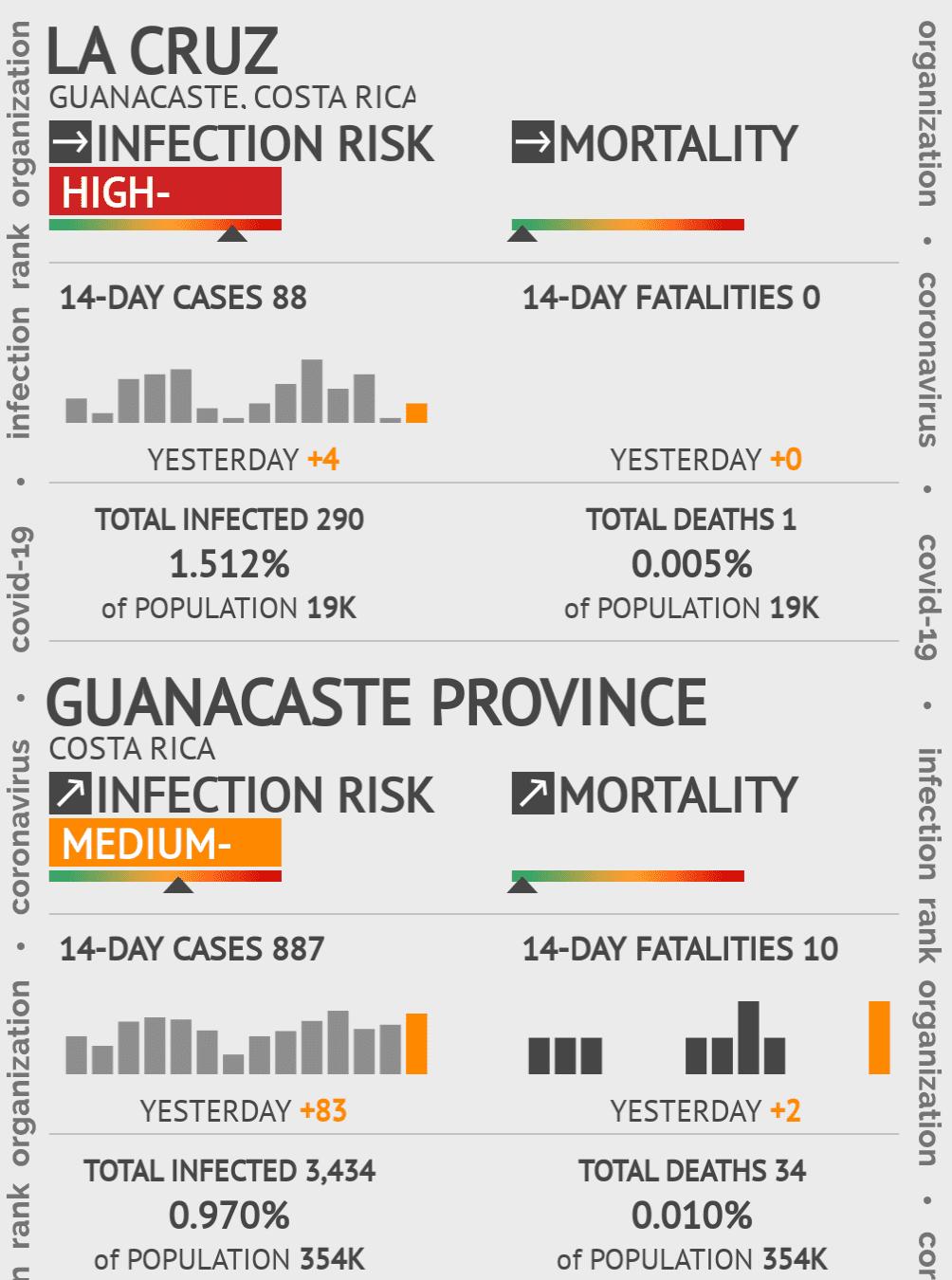 La Cruz Coronavirus Covid-19 Risk of Infection on January 04, 2021
