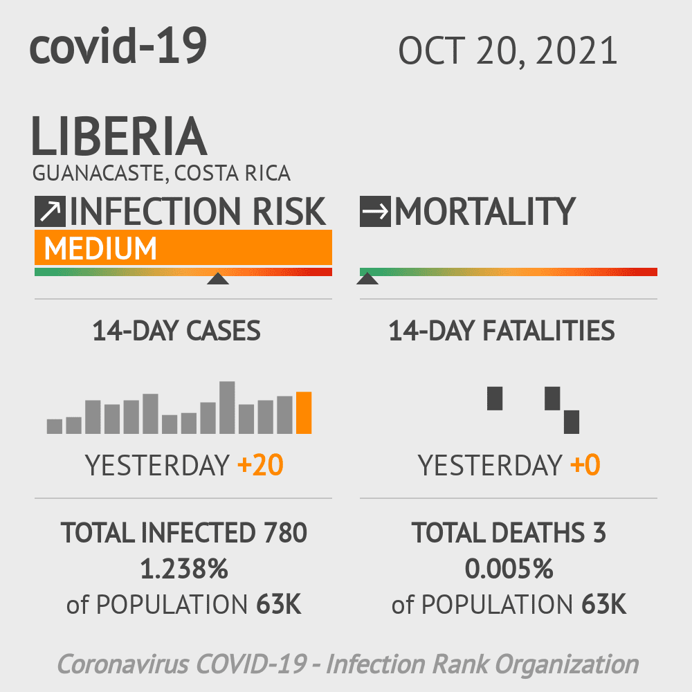 Liberia Coronavirus Covid-19 Risk of Infection on January 04, 2021