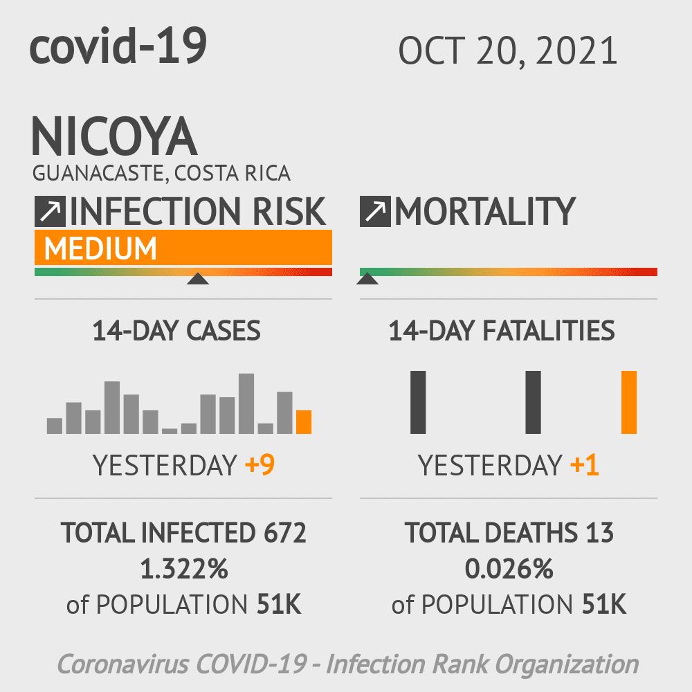 Nicoya Coronavirus Covid-19 Risk of Infection on January 04, 2021