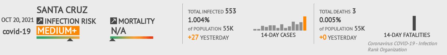 Santa Cruz Coronavirus Covid-19 Risk of Infection on January 04, 2021
