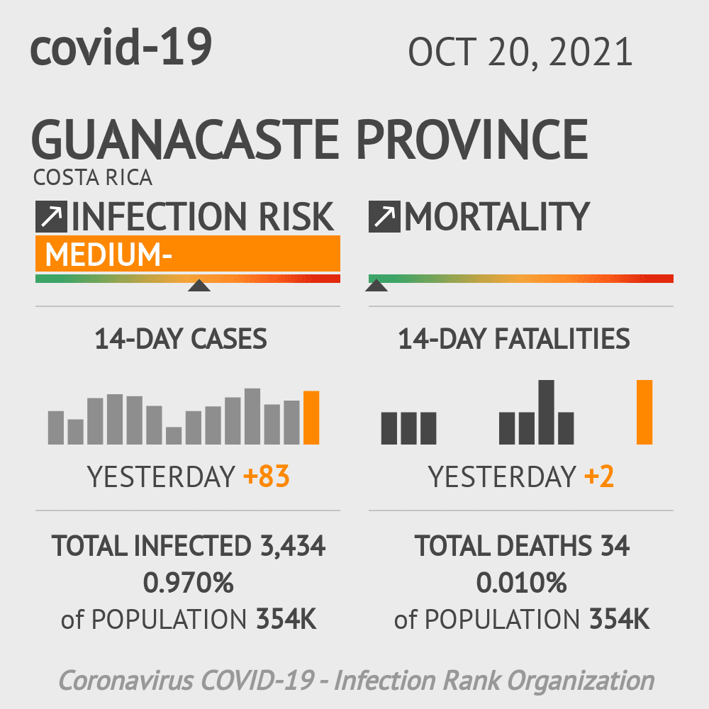 Guanacaste Coronavirus Covid-19 Risk of Infection Update for 12 Counties on May 14, 2021