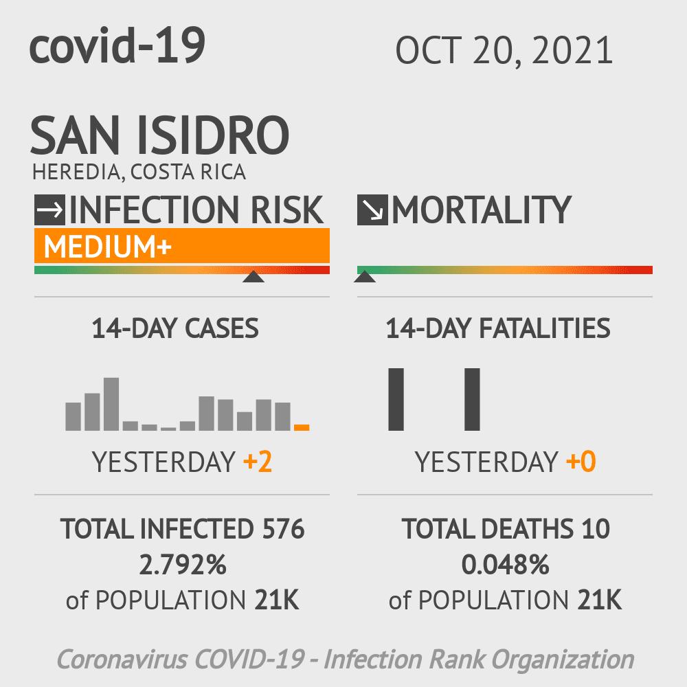 San Isidro Coronavirus Covid-19 Risk of Infection on January 04, 2021