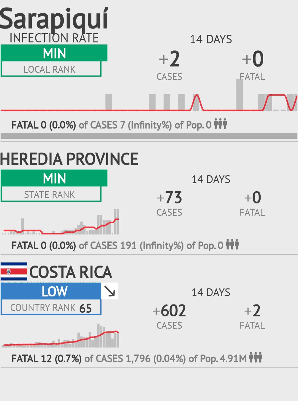 Sarapiquí Coronavirus Covid-19 Risk of Infection on July 29, 2021
