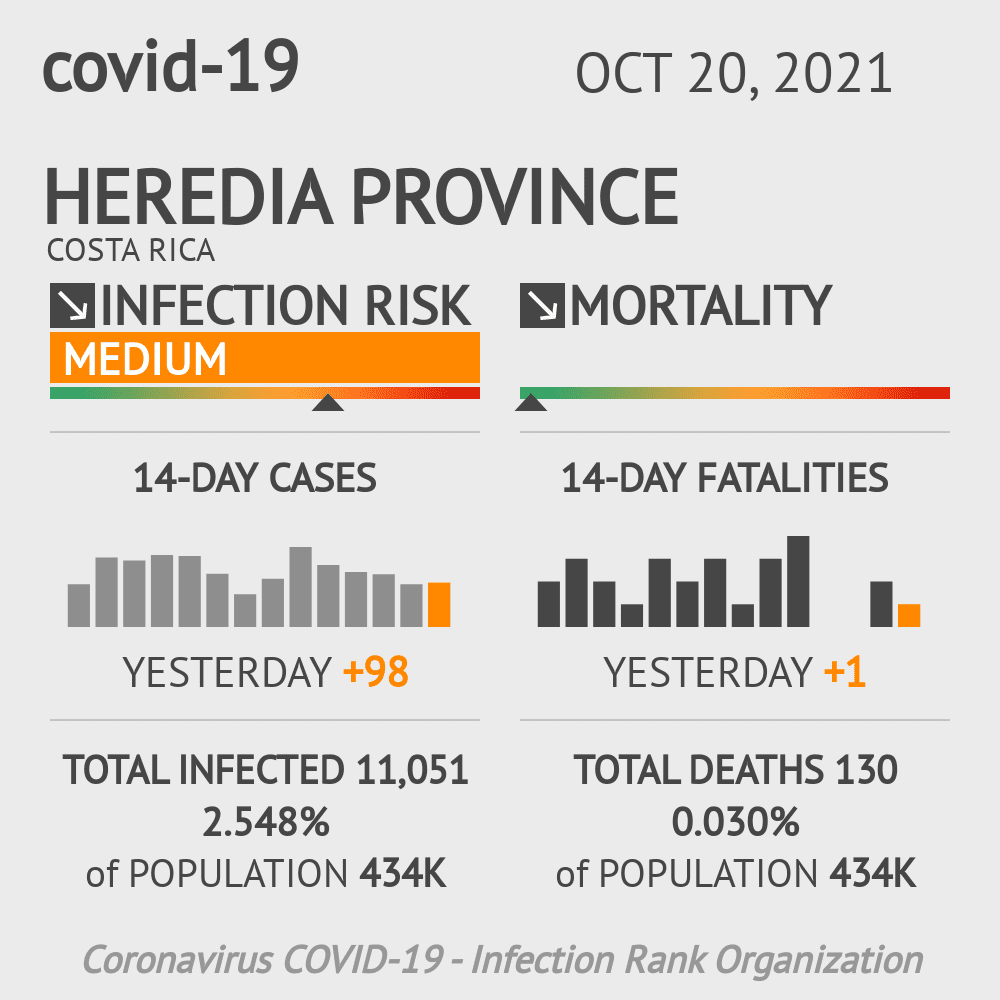 Heredia Coronavirus Covid-19 Risk of Infection Update for 10 Counties on May 14, 2021