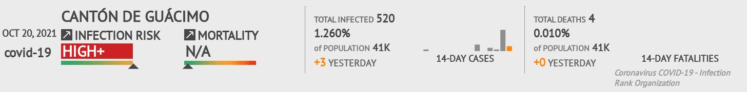 Cantón de Guácimo Coronavirus Covid-19 Risk of Infection on January 04, 2021