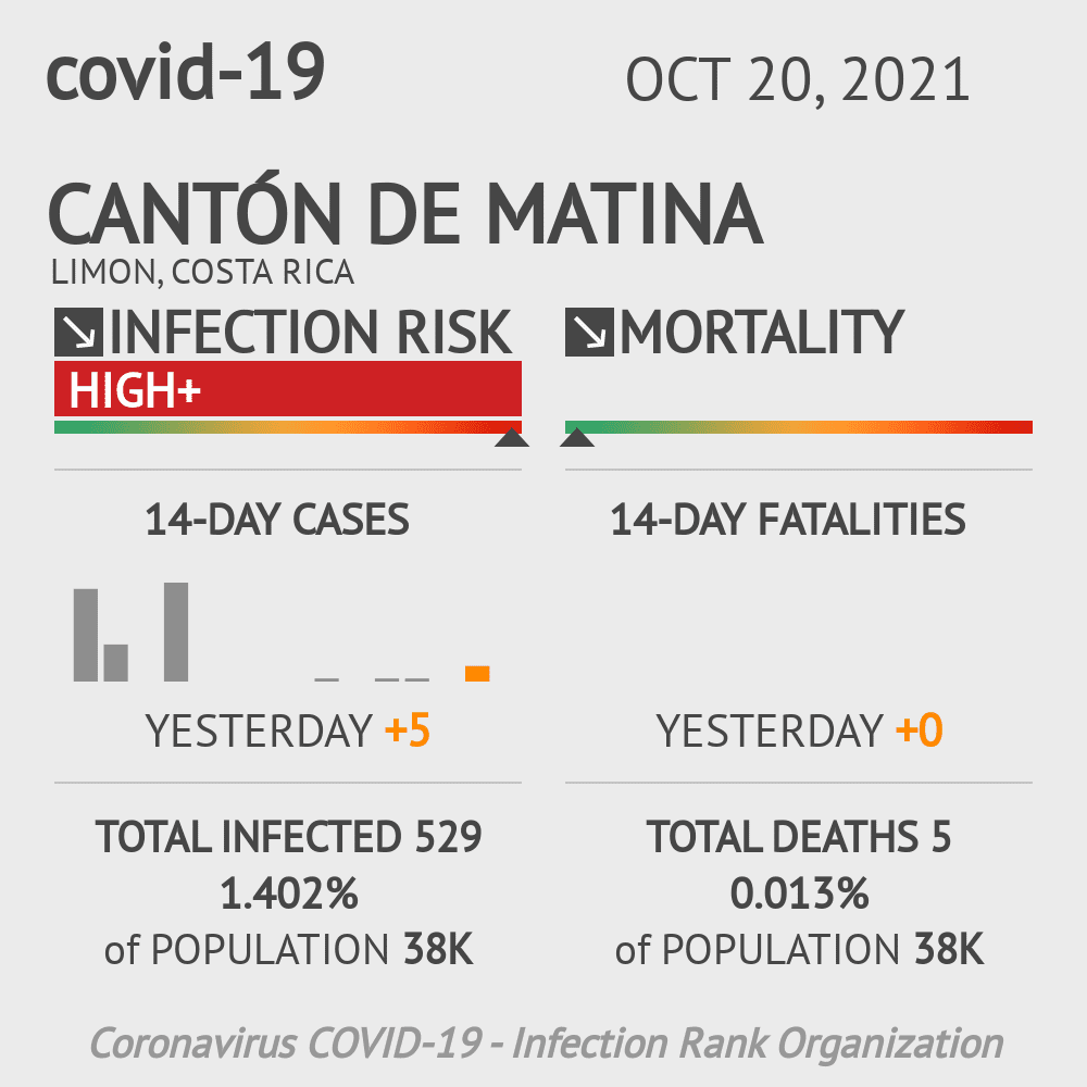Cantón de Matina Coronavirus Covid-19 Risk of Infection on January 04, 2021