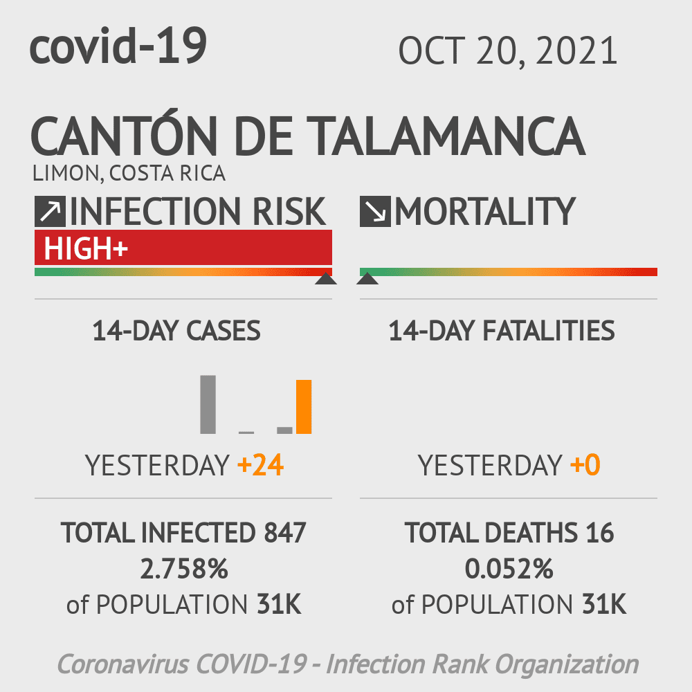 Cantón de Talamanca Coronavirus Covid-19 Risk of Infection on January 04, 2021