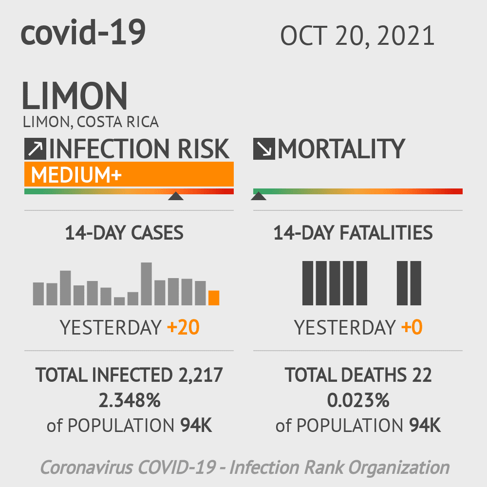 Limon Coronavirus Covid-19 Risk of Infection on January 04, 2021