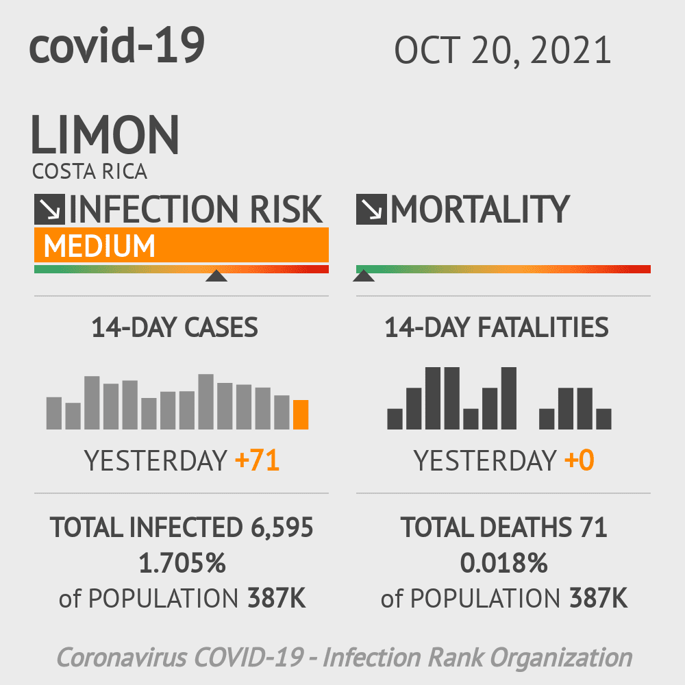 Limon Coronavirus Covid-19 Risk of Infection Update for 6 Counties on January 04, 2021