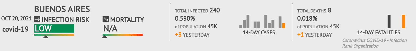 Buenos Aires Coronavirus Covid-19 Risk of Infection on July 29, 2021