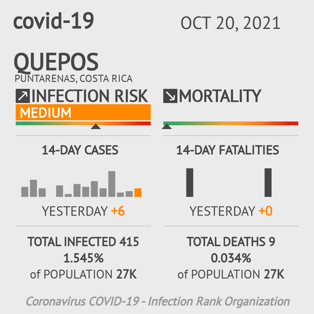 Quepos Coronavirus Covid-19 Risk of Infection on January 04, 2021