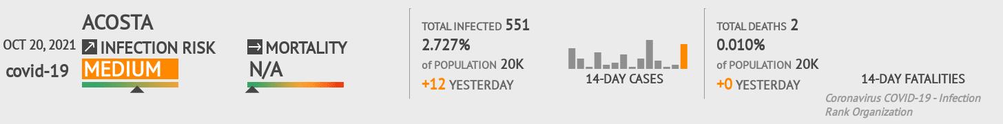 Acosta Coronavirus Covid-19 Risk of Infection on January 04, 2021