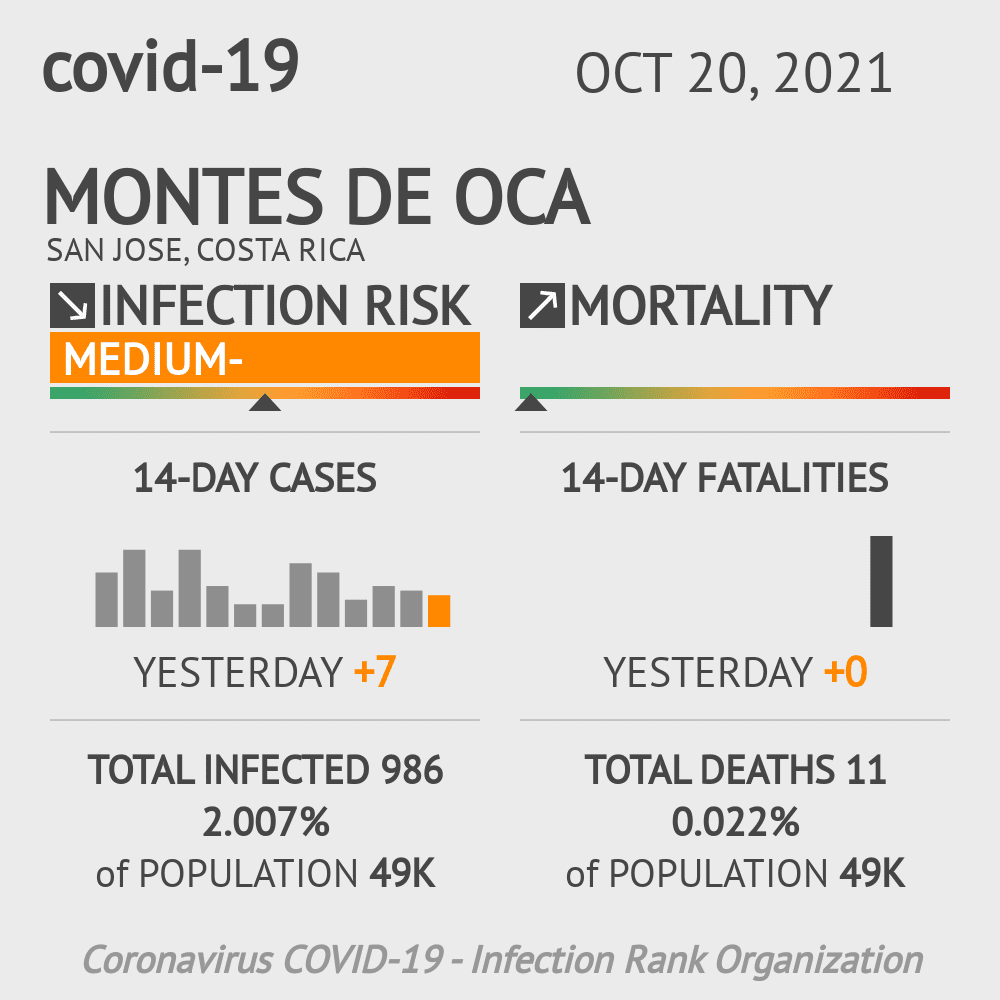 Montes de Oca Coronavirus Covid-19 Risk of Infection on January 04, 2021