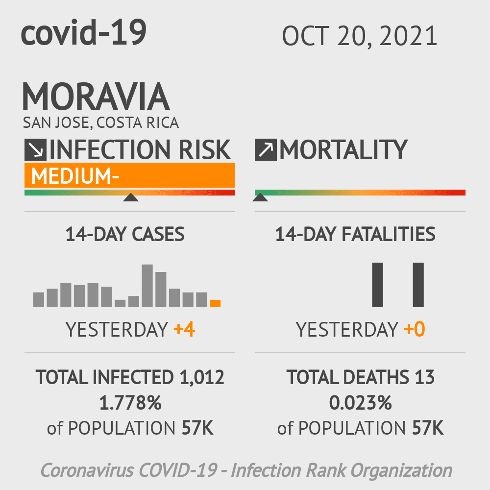 Moravia Coronavirus Covid-19 Risk of Infection on January 04, 2021
