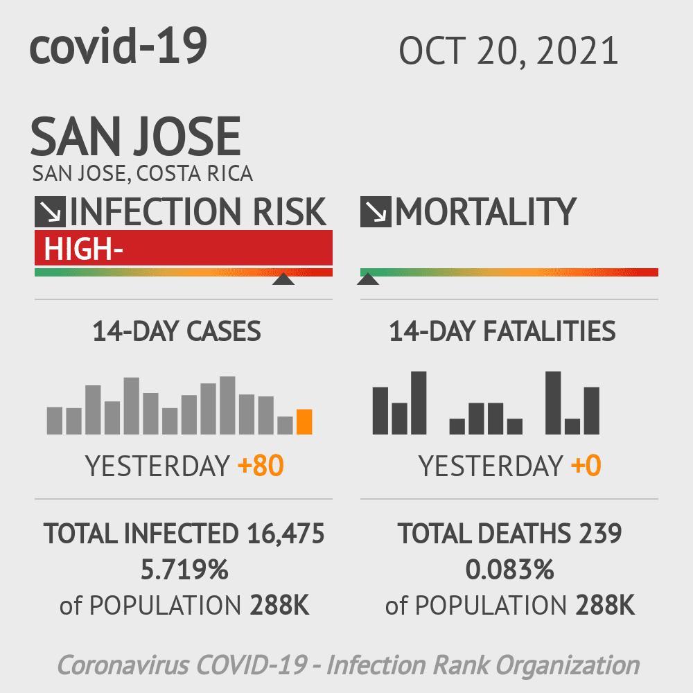 San Jose Coronavirus Covid-19 Risk of Infection on January 04, 2021