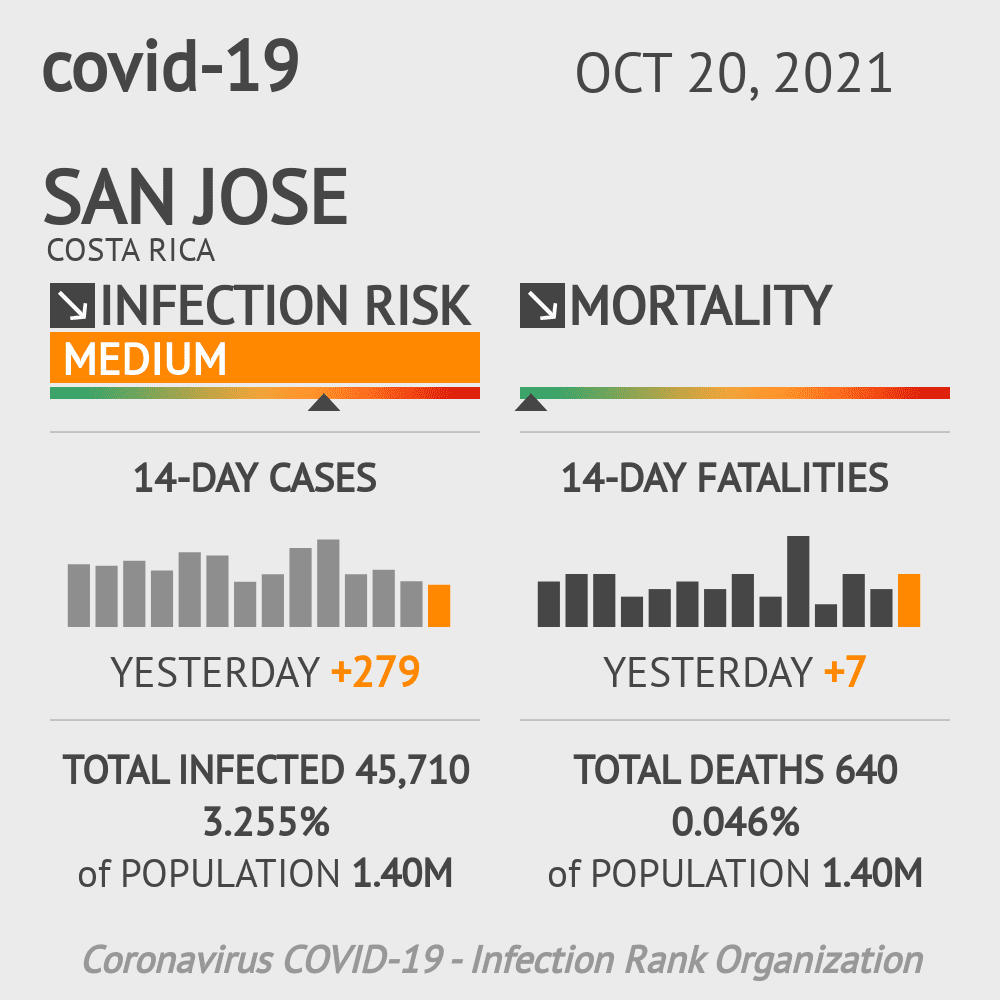 San Jose Coronavirus Covid-19 Risk of Infection Update for 22 Counties on May 20, 2021