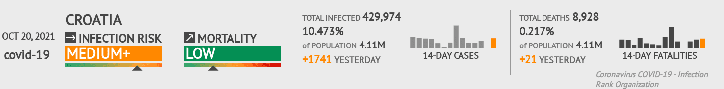 Croatia Coronavirus Covid-19 Risk of Infection on October 24, 2020