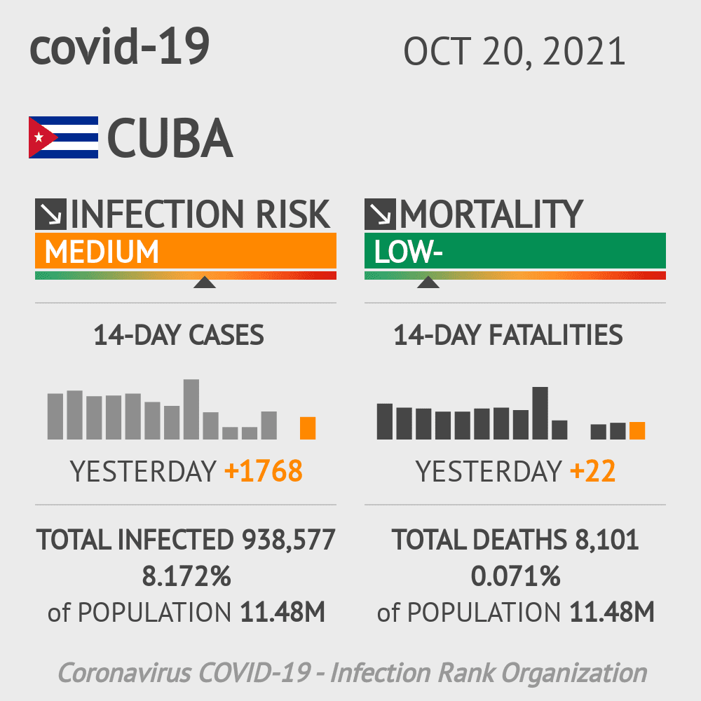 Cuba Coronavirus Covid-19 Risk of Infection on January 21, 2021