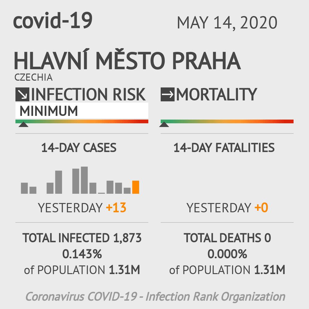 Hlavní město Praha Coronavirus Covid-19 Risk of Infection on May 14, 2020