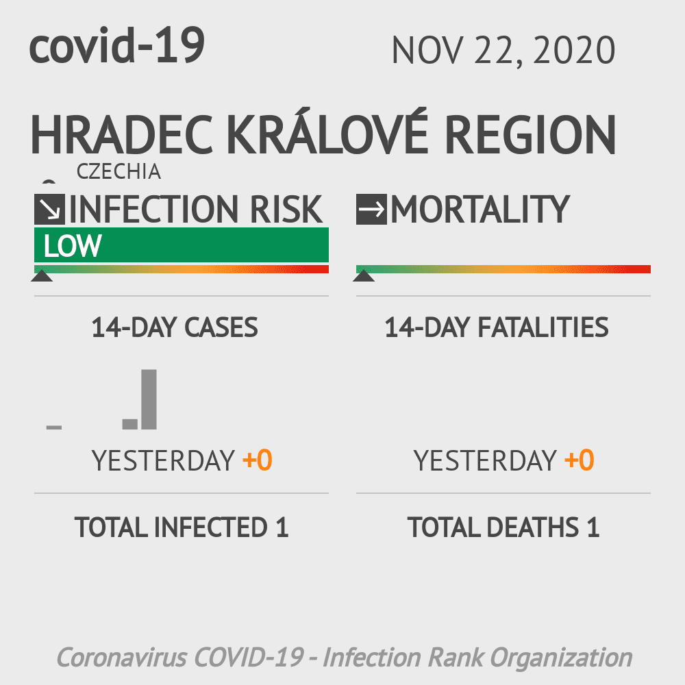 Hradec Králové Coronavirus Covid-19 Risk of Infection Update for 1 Counties on June 18, 2020