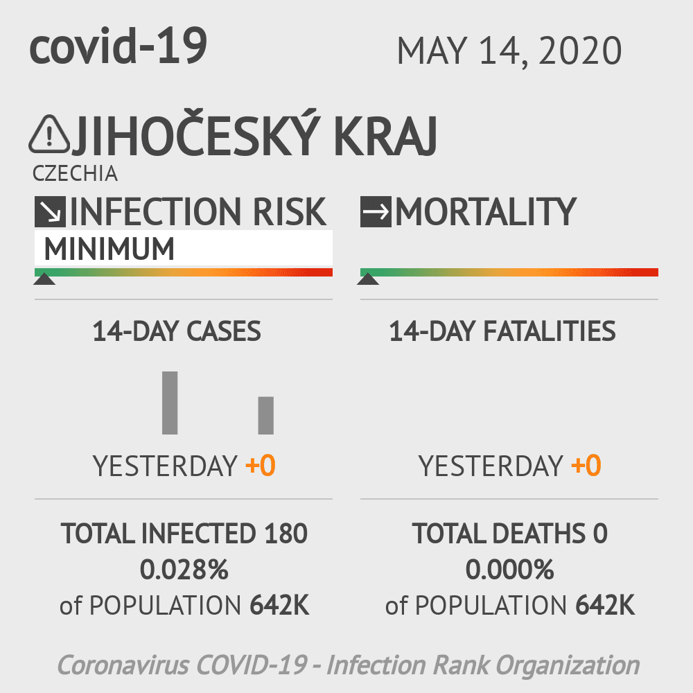 Jihočeský kraj Coronavirus Covid-19 Risk of Infection on May 14, 2020