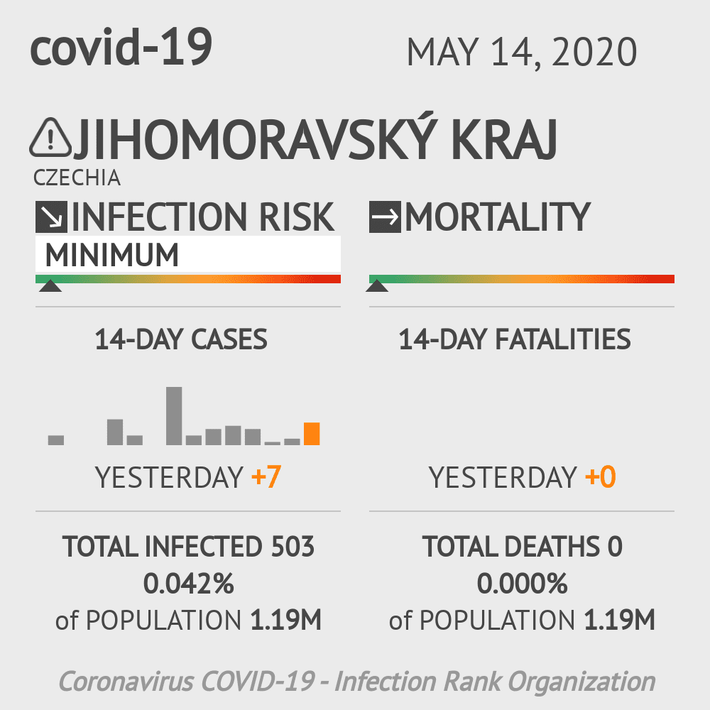 Jihomoravský kraj Coronavirus Covid-19 Risk of Infection on May 14, 2020