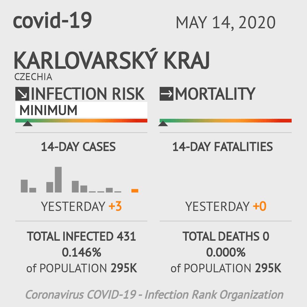 Karlovarský kraj Coronavirus Covid-19 Risk of Infection on May 14, 2020