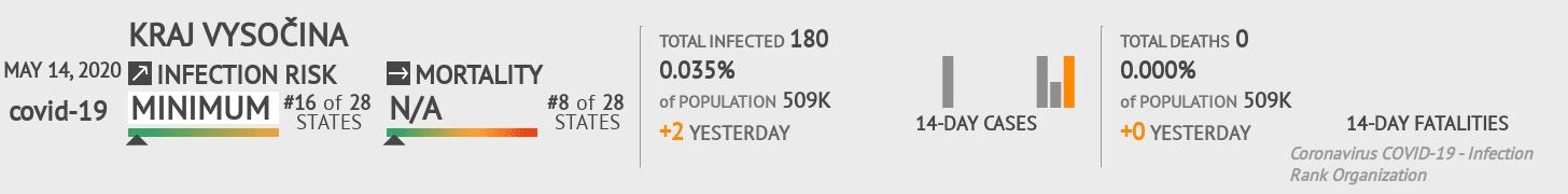 Kraj Vysočina Coronavirus Covid-19 Risk of Infection on May 14, 2020