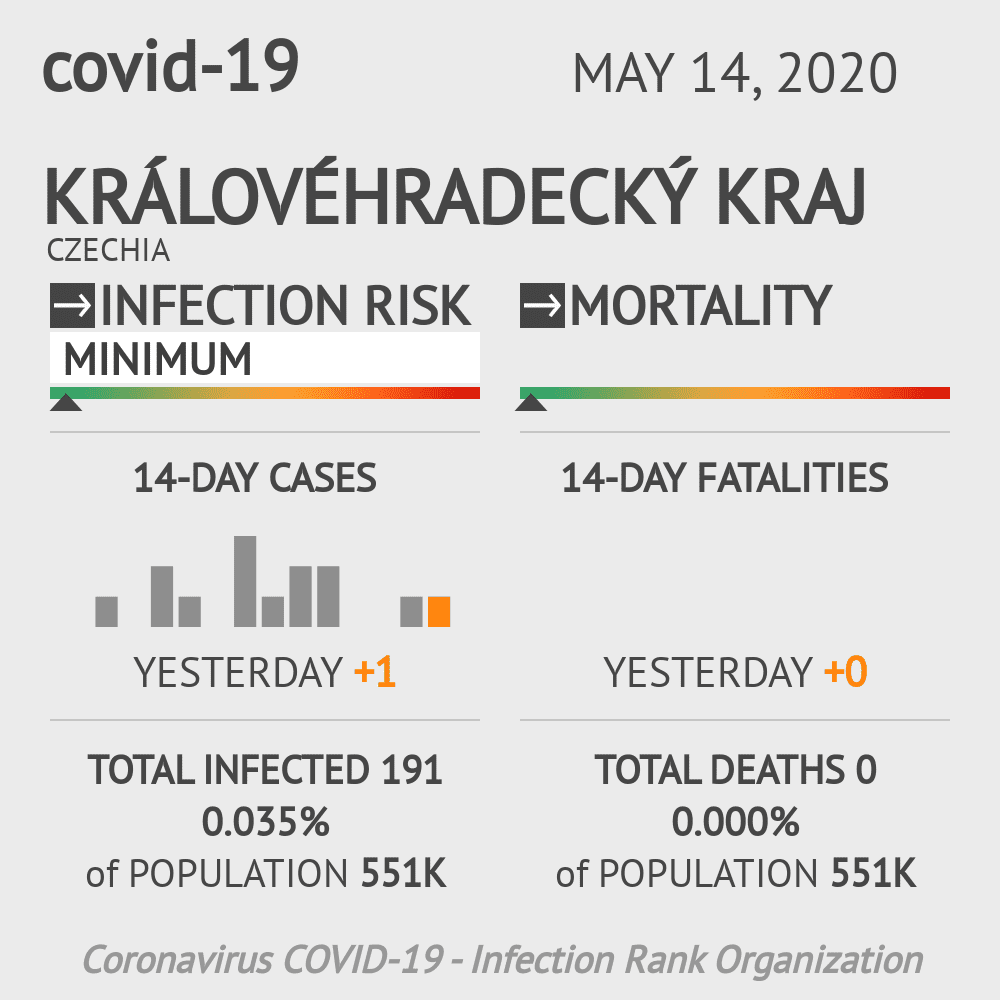 Královéhradecký kraj Coronavirus Covid-19 Risk of Infection on May 14, 2020