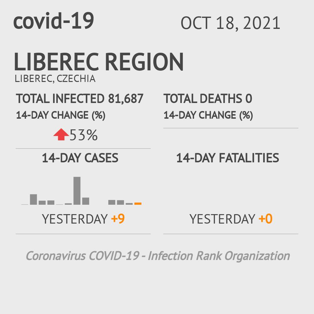 Liberec Coronavirus Covid-19 Risk of Infection on July 24, 2021