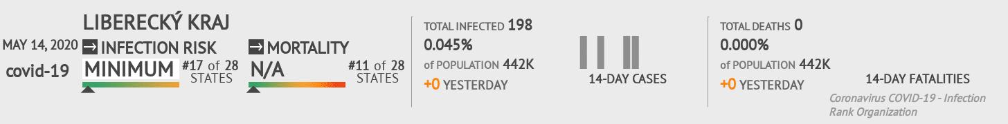 Liberecký kraj Coronavirus Covid-19 Risk of Infection on May 14, 2020
