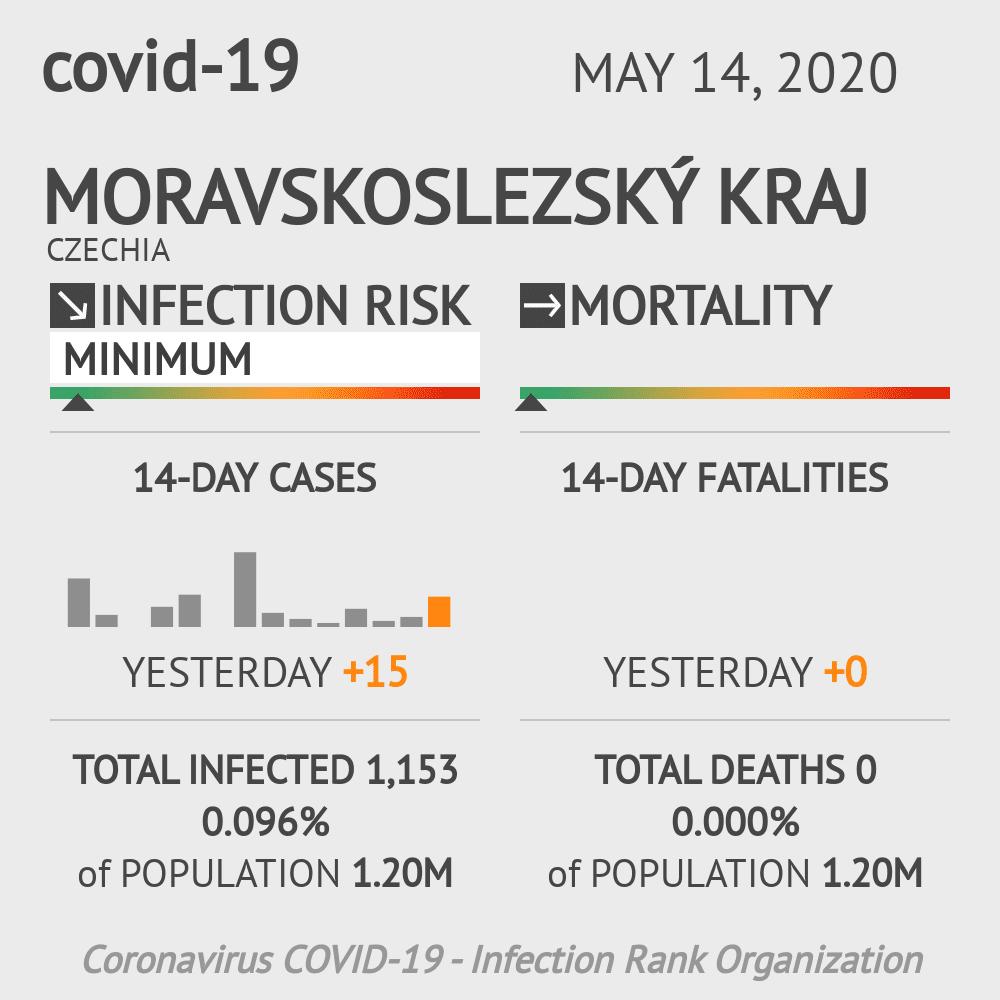 Moravskoslezský kraj Coronavirus Covid-19 Risk of Infection on May 14, 2020