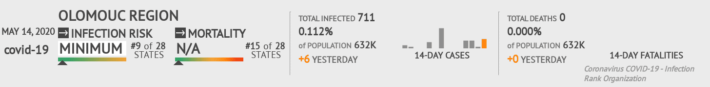 Olomouc Region Coronavirus Covid-19 Risk of Infection on May 14, 2020