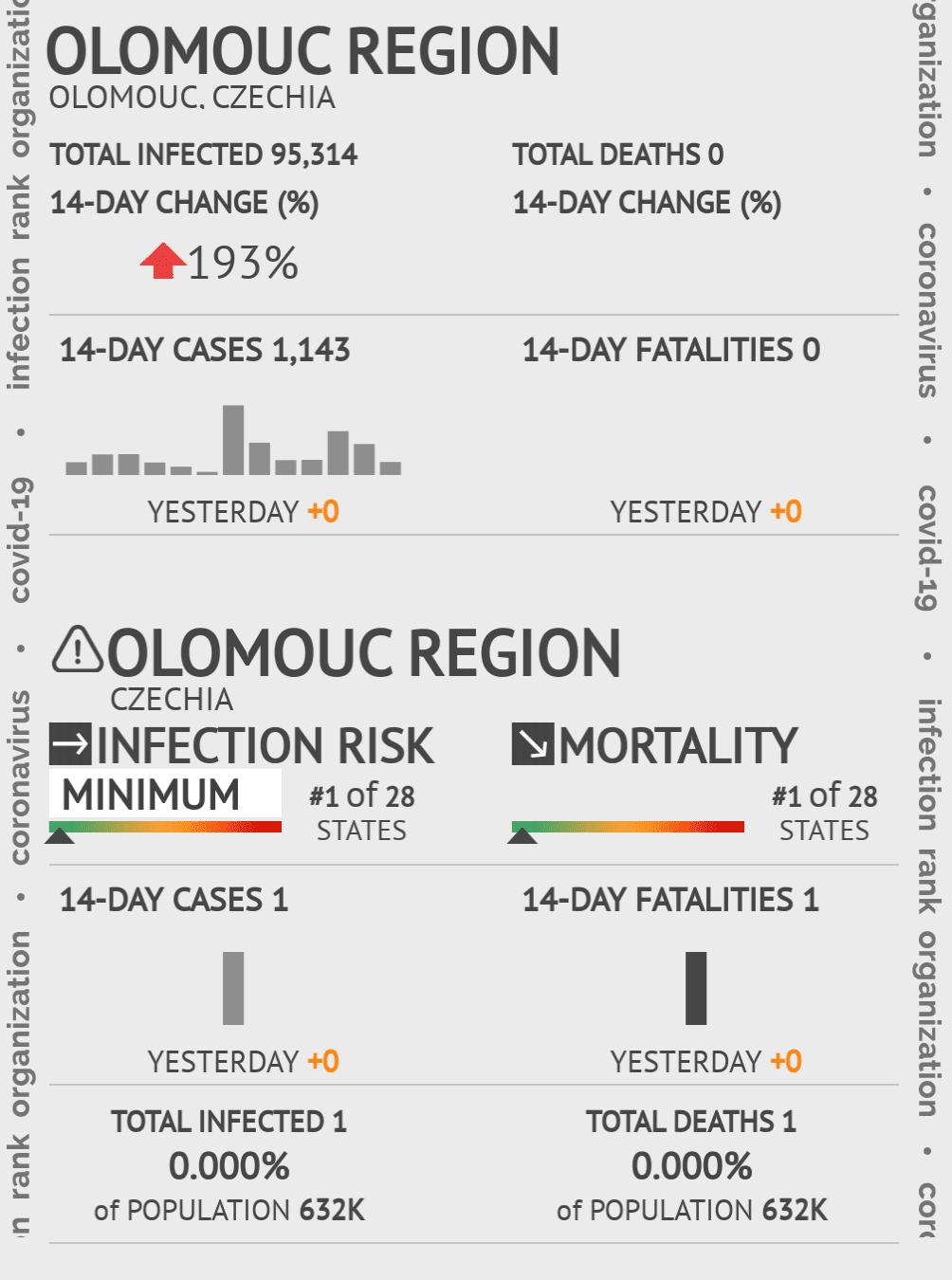 Olomouc Coronavirus Covid-19 Risk of Infection on July 24, 2021
