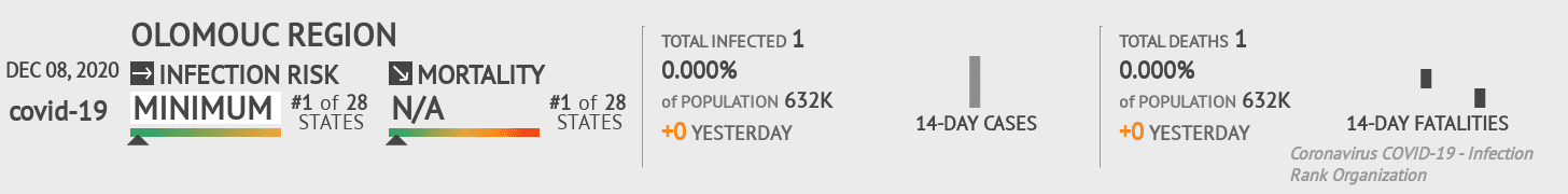 Olomouc Coronavirus Covid-19 Risk of Infection Update for 1 Counties on July 24, 2021