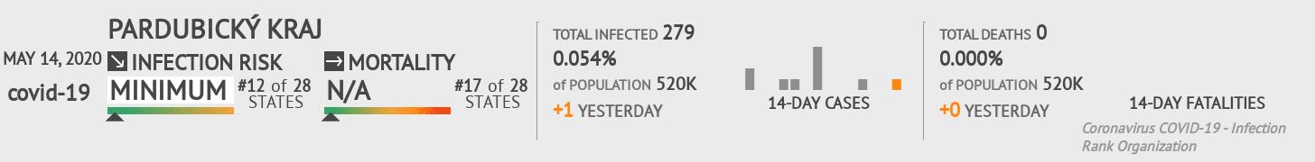 Pardubický kraj Coronavirus Covid-19 Risk of Infection on May 14, 2020